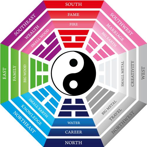 Uw slaapkamer Feng Shui maken voor de juiste Chi